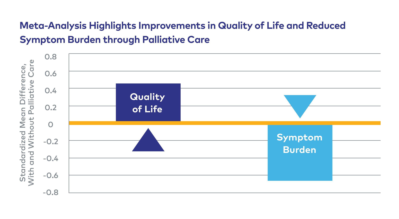 Palliative Care Improves Quality