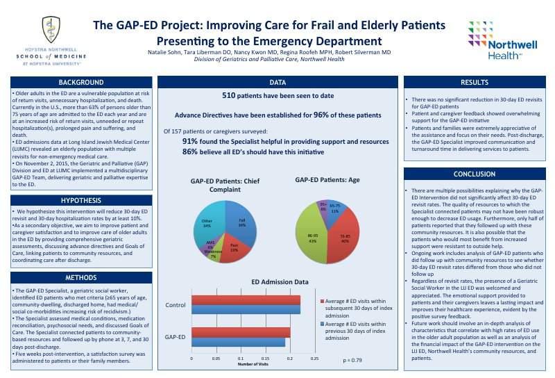 Northwell Health_Division of Geriatric & Pall Medicine_GAP-ED Final Poster.pdf.png