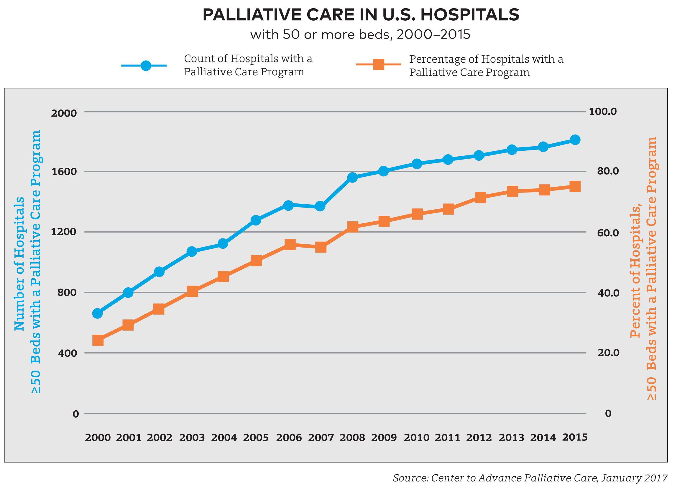 Palliative Care in U.S. Hospitals