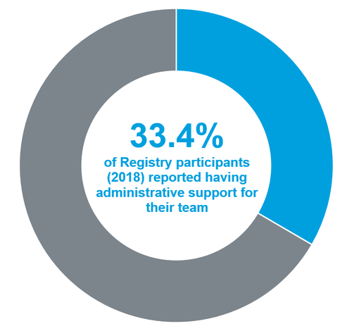 2018 Registry Data_Admin Support.png