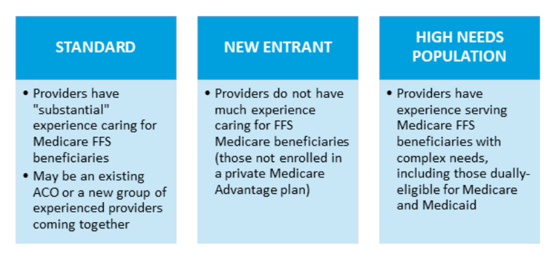 3 Types of DCEs That Can Participate in the Medicare Direct Contracting Model: Standard, New Entrant, High Needs Population