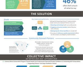 ACP Through Collaboration, Education and Technology - Poster Image