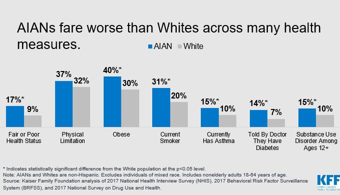 Graph Depicting that AIANs Fare Worse than Whites Across Many Health Measures