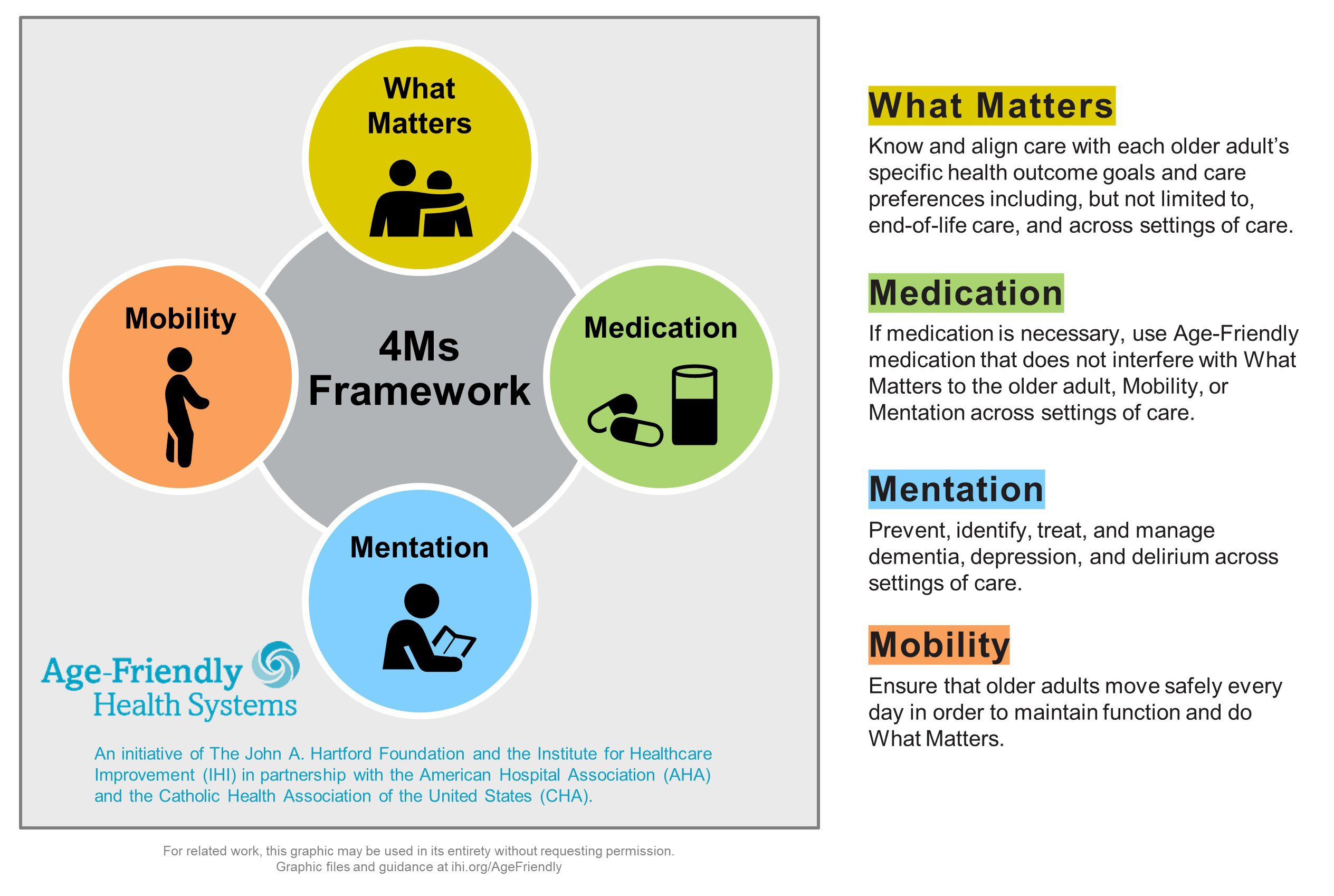 The Age-Friendly Health Systems 4Ms Framework