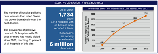 http://palliativeinpractice.org/wp-content/uploads/CAPC-Growth.png