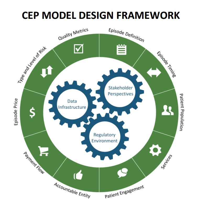 https://palliativeinpractice.org/wp-content/uploads/CEP-Model-Framework.png