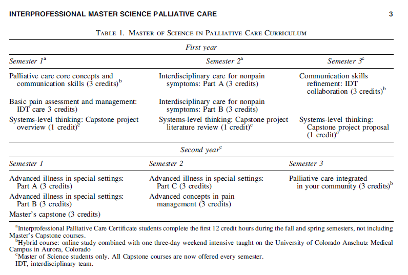 Table Outlining the Master of Science in Palliative Care Curriculum, CU Anschutz