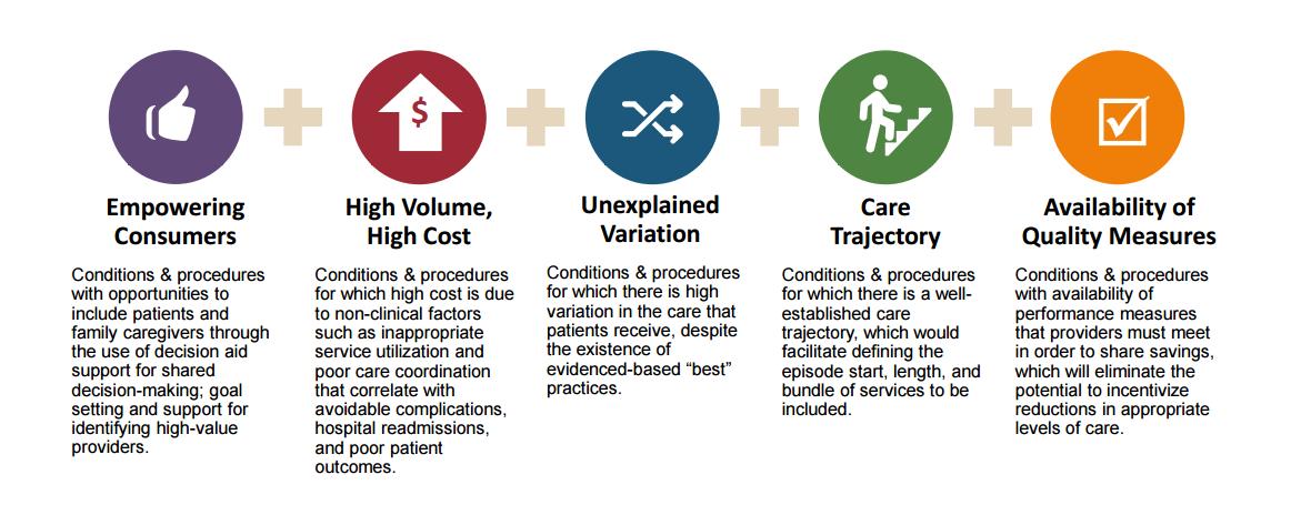 https://palliativeinpractice.org/wp-content/uploads/Episode-Selection-Criteria.png