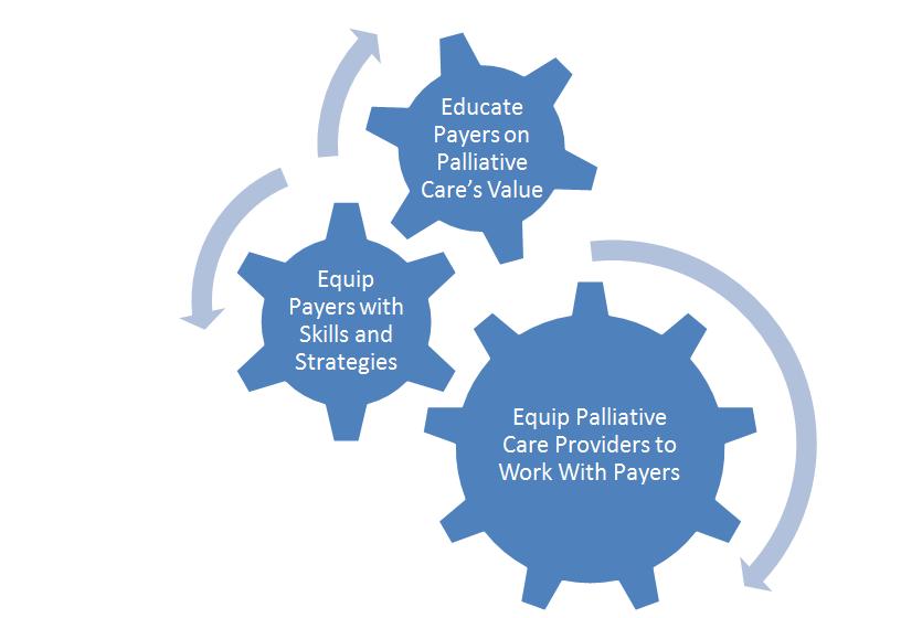 https://palliativeinpractice.org/wp-content/uploads/Gears-1.png
