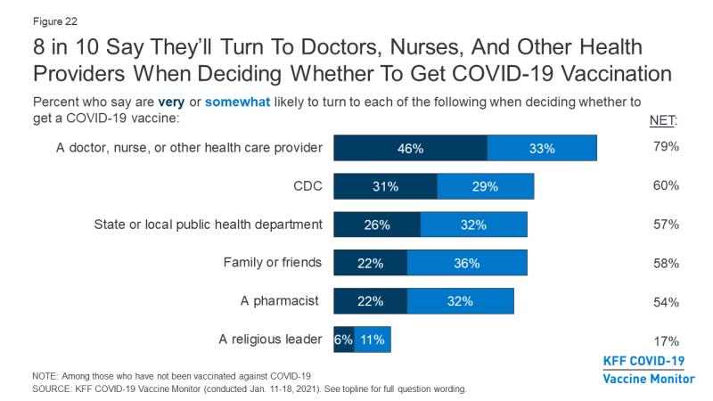 Graph, 8 in 10 people say they will turn to health care providers when deciding whether to get COVID-19 vaccination.png