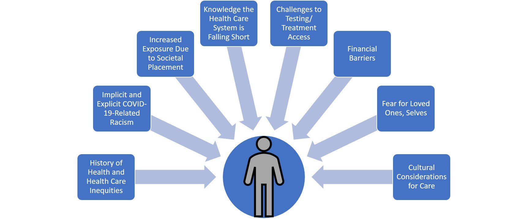 Factors that May Inform COVID+ Patients' Experience of Care