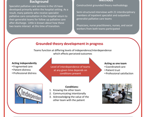 Connections Between Inpatient Specialist and Outpatient Generalist Palliative Care Teams in the U.S.: a Grounded Theory Study - Poster Image