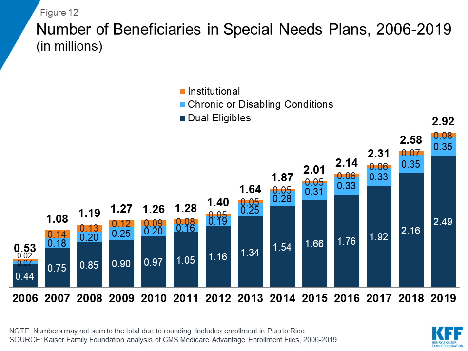 Number of Beneficiaries in Special Needs Plans, 2016-2019 (in millions).png