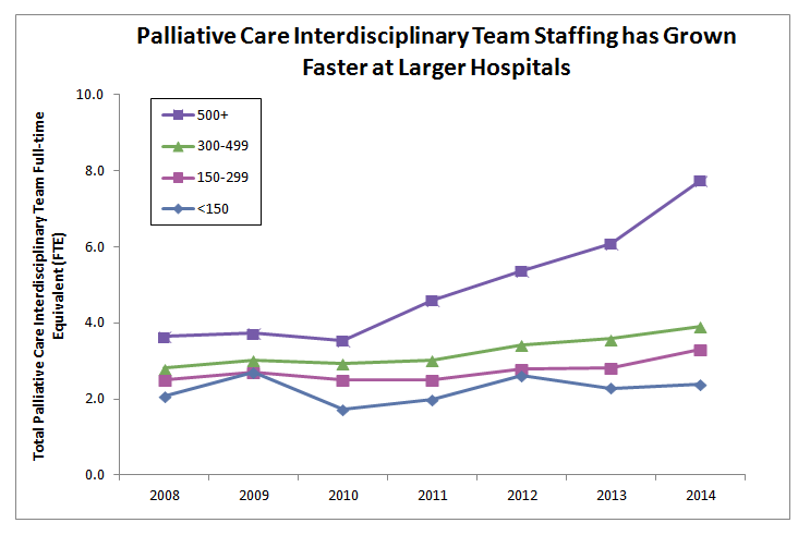 https://palliativeinpractice.org/wp-content/uploads/Palliative-care-staffing-growth.png