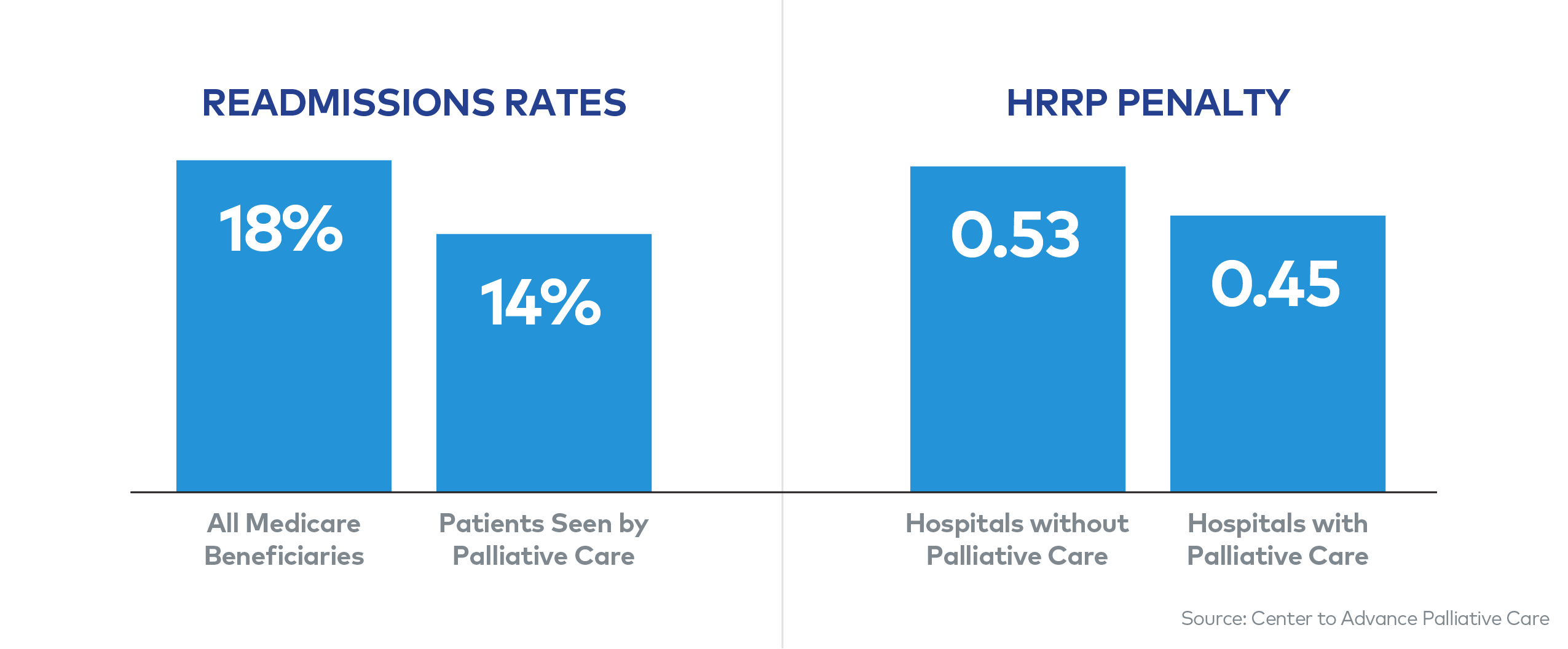 Palliative Care Reduces Re-Admission Rates and Penalties