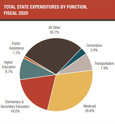 Pie chart of total state expenditures by function