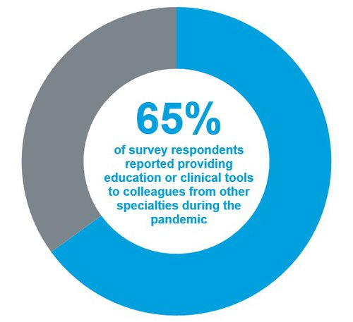 Pie chart showing that 65 percent of CAPC survey respondents reported providing education or clinical tools to colleagues
