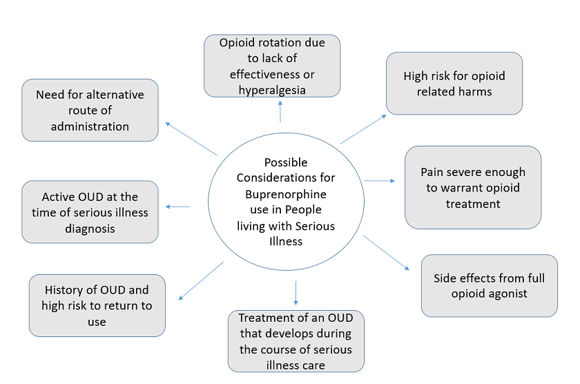 Possible considerations for buprenorphine use in people living with serious illness