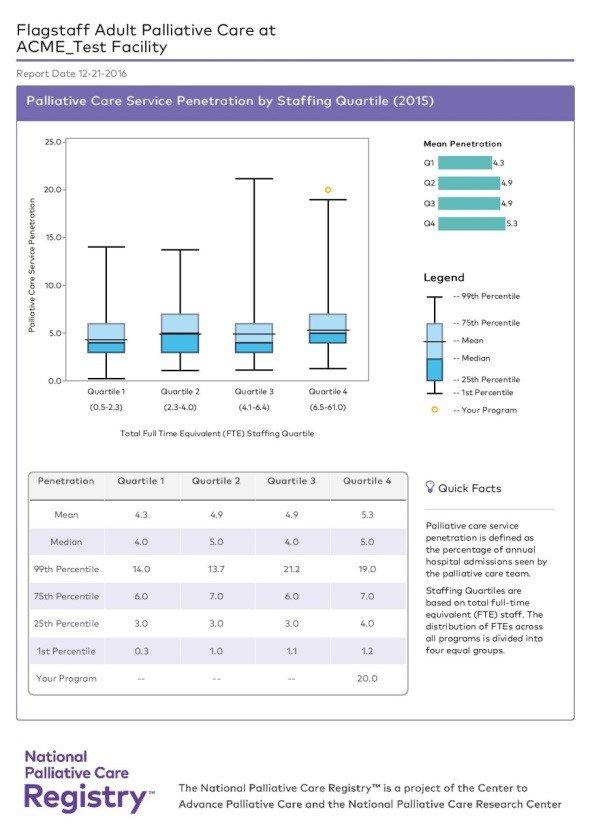 https://palliativeinpractice.org/wp-content/uploads/Registry-Sample-Report.jpg