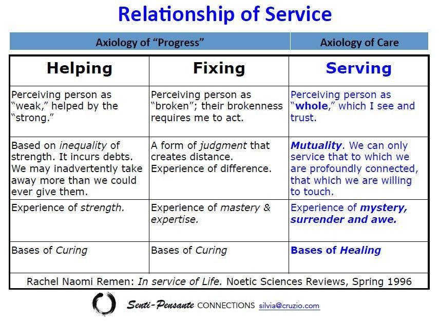 Relationship of Service