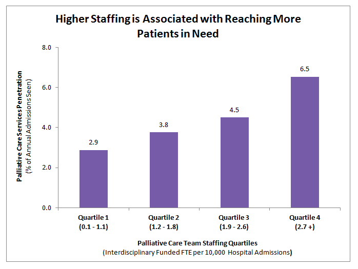 https://palliativeinpractice.org/wp-content/uploads/STAFFING-GRAPH.png