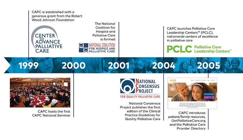 CAPC was established in 1999 and hosted the first National Seminar in 2000; the National Coalition for Hospice and Palliative Care (NCHPC) was formed in 2001; the National Consensus Project published the first edition of the Clinical Practice Guidelines..