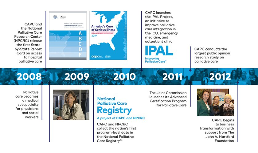 Palliative care became a medical subspeciality and the first State-by-State Report Card was released in 2008; the National Palliative Care Registry started collecting program-level data in 2009; the IPAL Project launched in 2010...