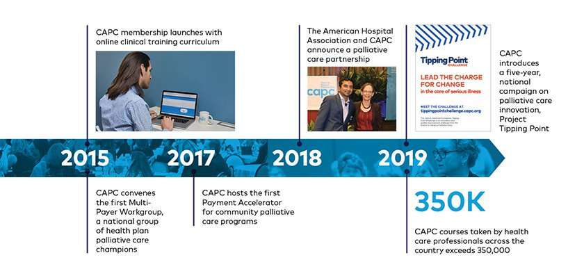 CAPC membership and clinical training curriculum launched, and the first Multi-Payer Workgroup convened in 2015; CAPC hosted the first Payment Accelerator for community palliative care programs in 2017; the AHA and CAPC announced a partnership in 2018...