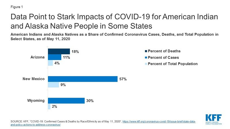 Graph Showing Impacts of COVID-19 for American Indian and Alaska Native People in 3 States