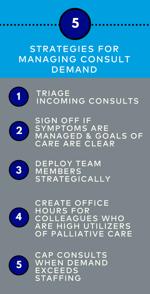 https://palliativeinpractice.org/wp-content/uploads/Strategies-for-Managing-Consult-Demand-Infographic.png