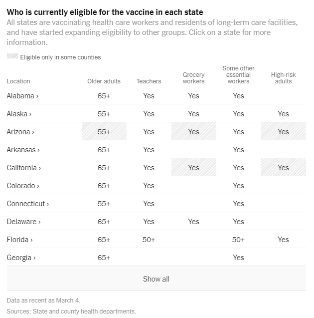 Table, The New York Times reports state-by-state vaccine eligibility, March 4.png