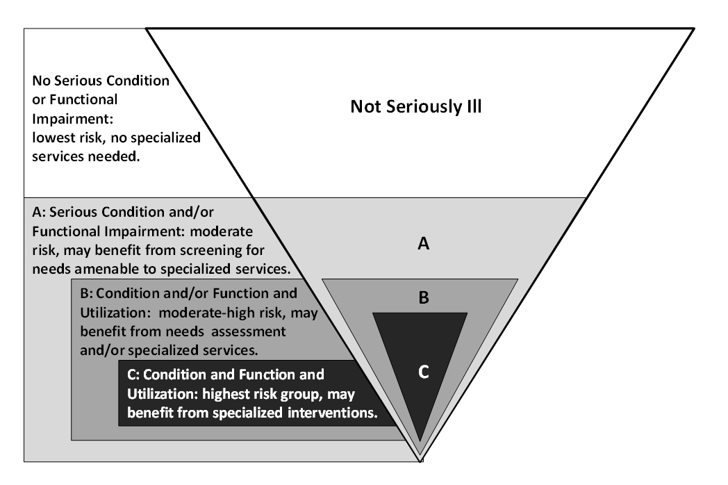 https://palliativeinpractice.org/wp-content/uploads/Three-Definitions-of-Serious-Illness-Ranging-from-Broad-to-Restrictive.png