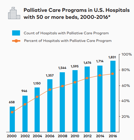 https://palliativeinpractice.org/wp-content/uploads/US-Hospital-Growth.png