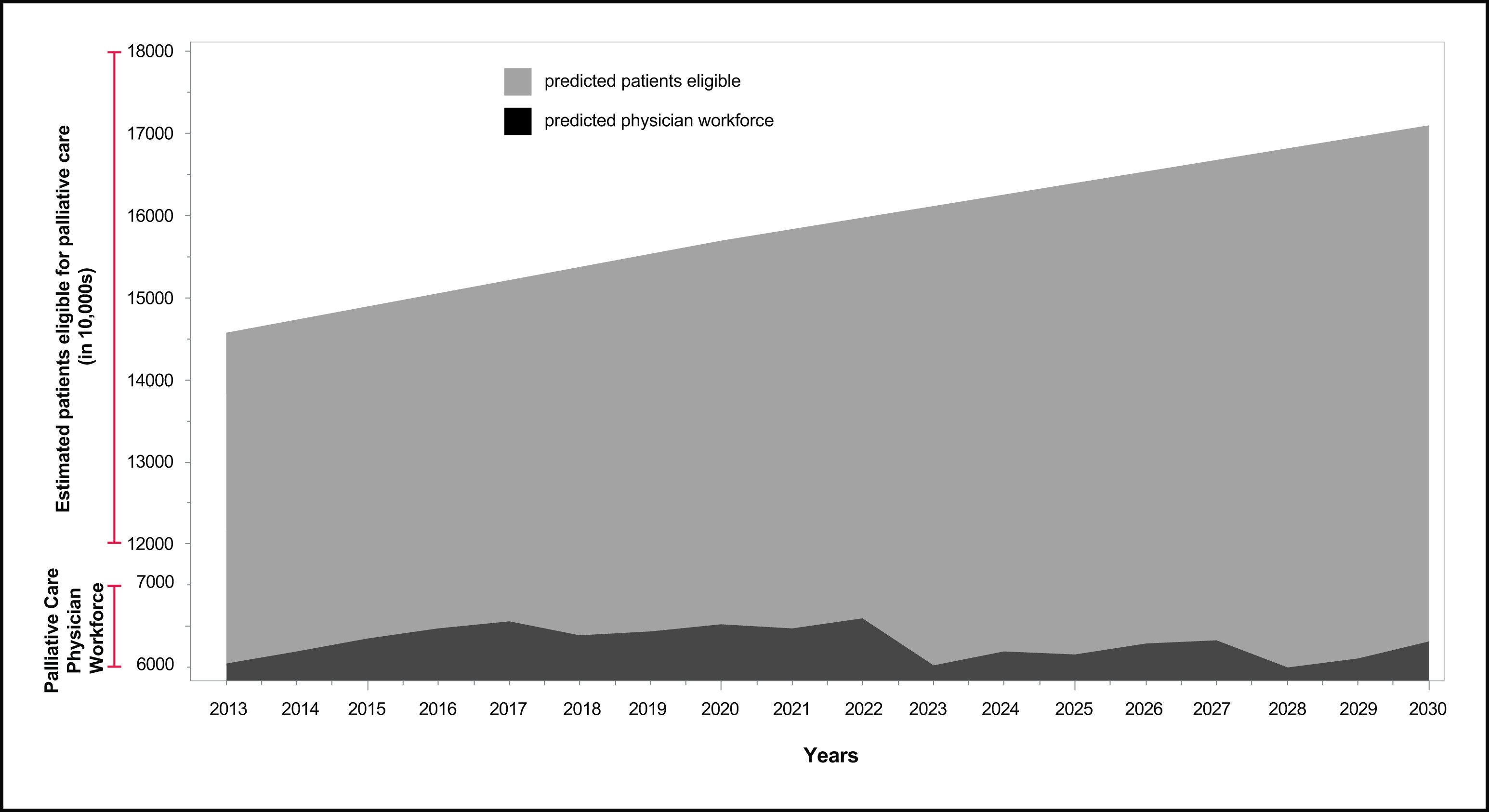 Graph Displaying Projected Changes in Palliative Care Physician Workforce and Seriously Ill Patients Eligible for Services, 2013-2030