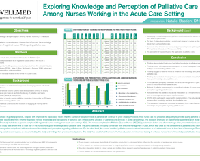 Nurses Knowledge and Perception of Palliative Care: In ICU - Poster Image