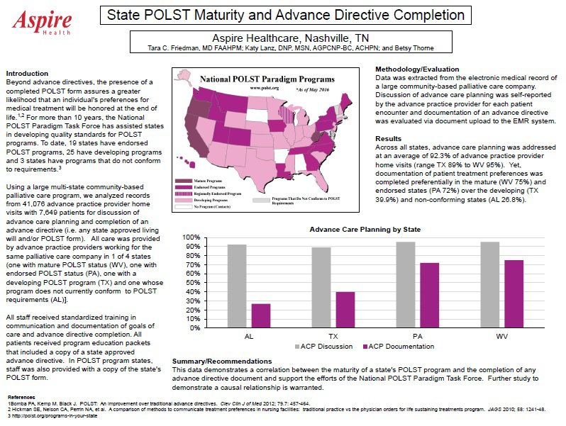 State POLST Maturity | Advance Directive | Center to Advance